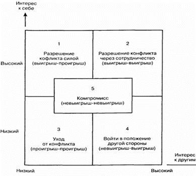 Способы и методы управления конфликтной ситуацией на фирме