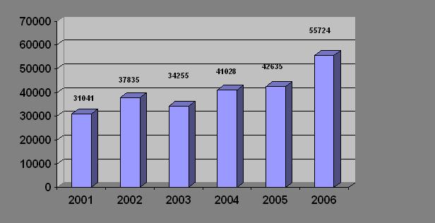 Роль внешней трудовой миграции в формировании рынка труда Ставропольского края