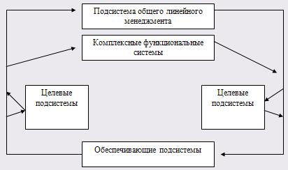 Управление качеством продукции на предприятии
