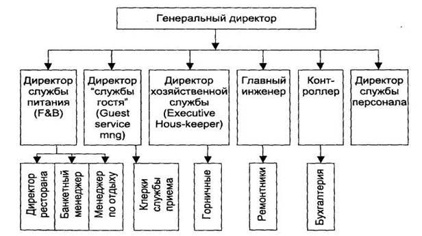 Основные функции руководителей высшего звена управления в индустрии гостеприимства