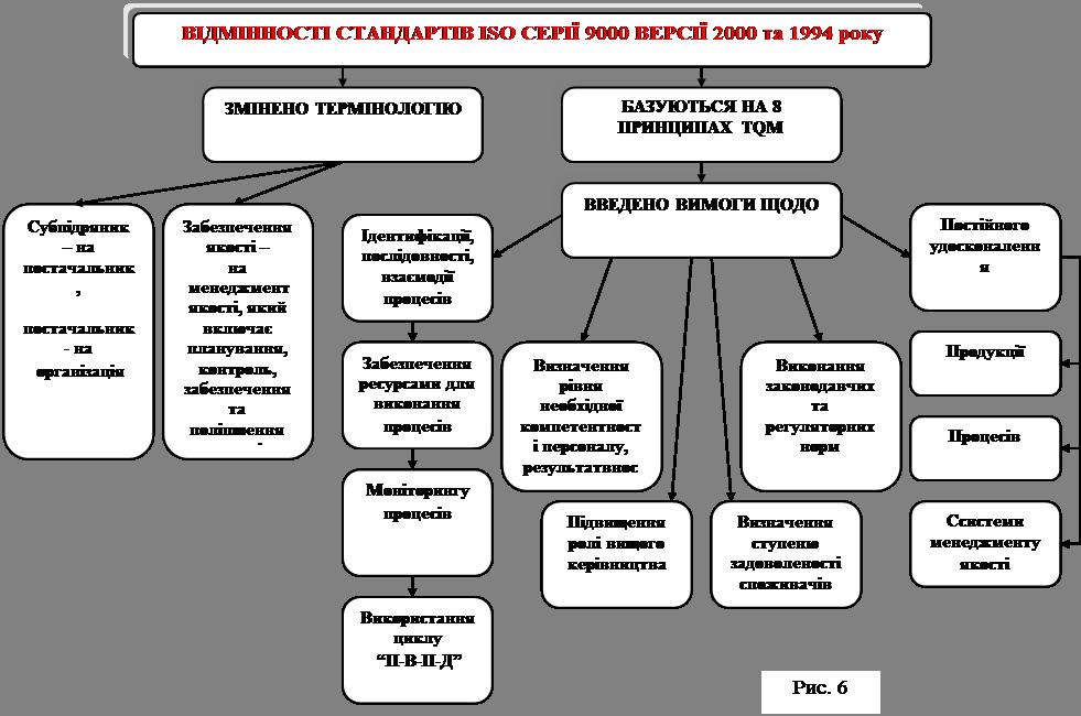 Особливості застосування стандартів ISO 9000 у ВНЗ