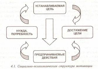Мотивация экономического поведения и деятельности
