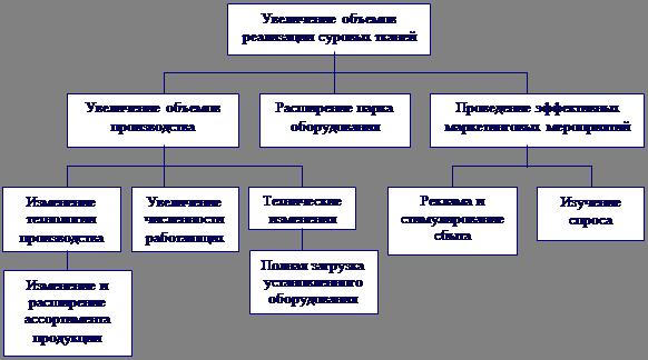 Отчет о практике по менеджменту на ОАО Измайловская мануфактура