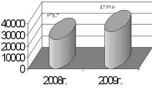 Анализ качества и конкурентоспособности продукции на предприятии ЧП ППП «ИСО-Энерготехнологии»