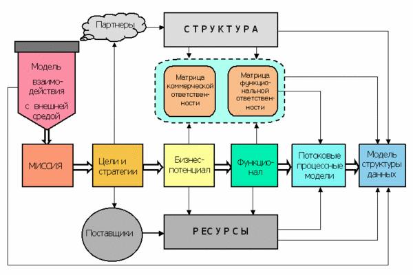 Характеристика сучасних бізнес-моделей сітьових і віртуальних компаній