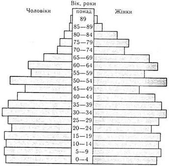 Трудовые ресурсы Укрианы