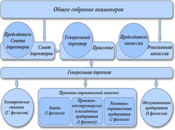 Открытое акционерное общество энергетики и электрификации «Мосэнерго»