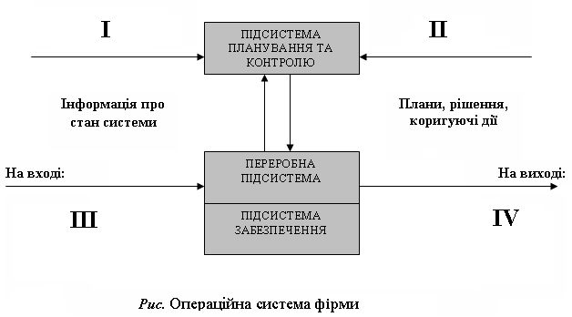 Основи організаційної діяльності у виробничій сфері