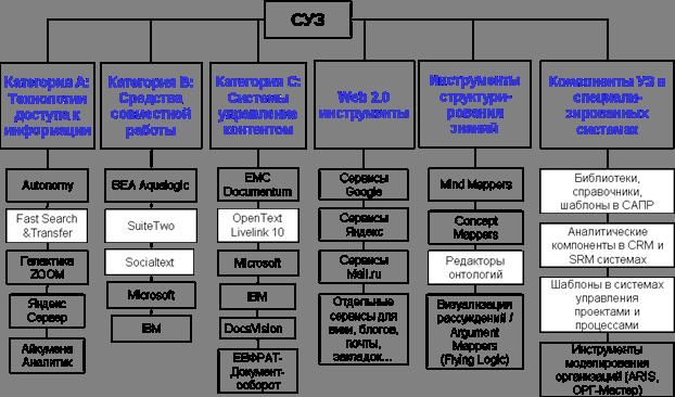 Информационные технологии управления знаниями