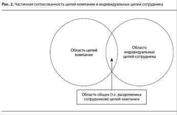 Мотивирующее воздействие организационных целей