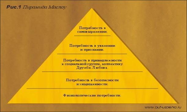 Мотивация как функция управления