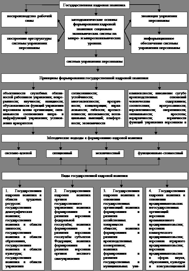 Кадровая политика организации