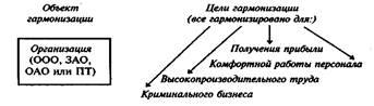 Законы организации второго уровня