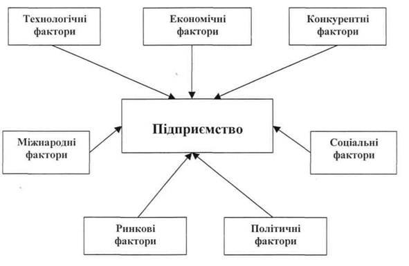 Забезпечення конкурентоспроможності підприємства «Судмаш» в умовах кризи
