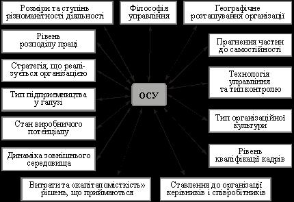 Забезпечення процесу стратегічного управління в компанії