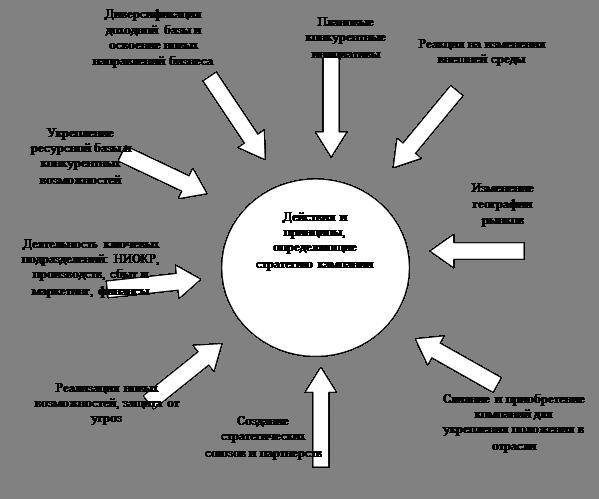 Задачи стратегического менеджмента