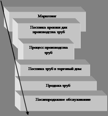 Инновационная деятельность организации на примере ООО «Саратовский трубный завод»