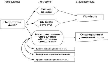 Инновационная стратегия в антикризисном управлении