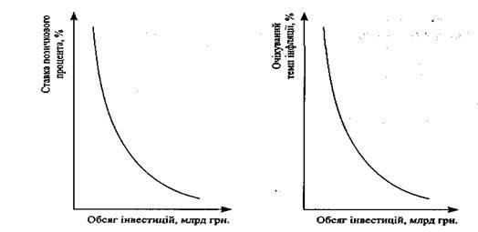 Інвестиційний процес