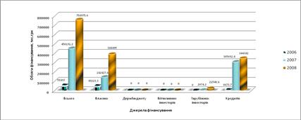 Інноваційні процеси підприємств, що виготовляють іншу неметалеву мінеральну продукцію