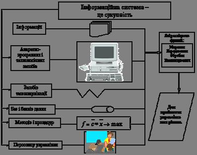 Інформаційні системи в менеджменті