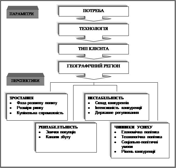 Методичні основи формування перспективного товарного асортименту промислових підприємств
