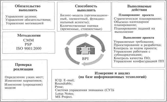 Методология CCM (Capability Maturity Model for Software) – модель развития способности организации разрабатывать и сопровождать программные продукты) в менеджменте качества проектов