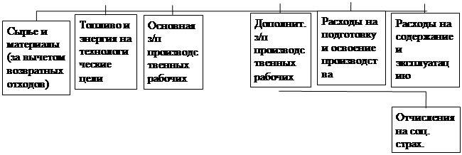 Методы планирования себестоимости продукции