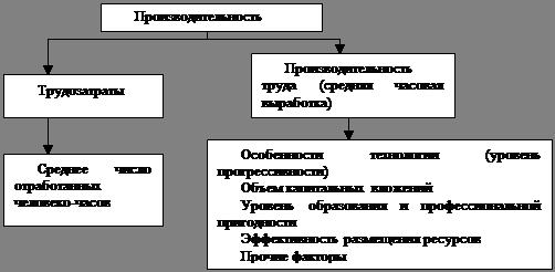 Методы поддержания работоспособности песонала