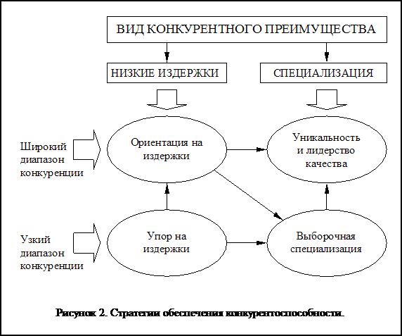 Менеджмент и конкуренция
