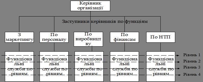 Менеджмент, як орган (апарат) управління організацією