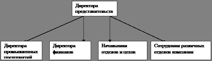 Менеджерский анализ фирмы