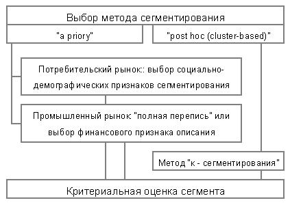 Сегментирование потребителей услуг
