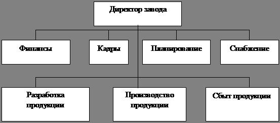 Возможности использования в российских условиях зарубежного опыта управления предприятием, организацией, фирмой
