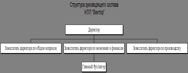 Бизнес-план Интернет-провайдер
