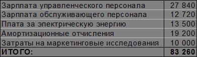 Бизнес-план фирмы СТРОЙИНДУСТРИЯ