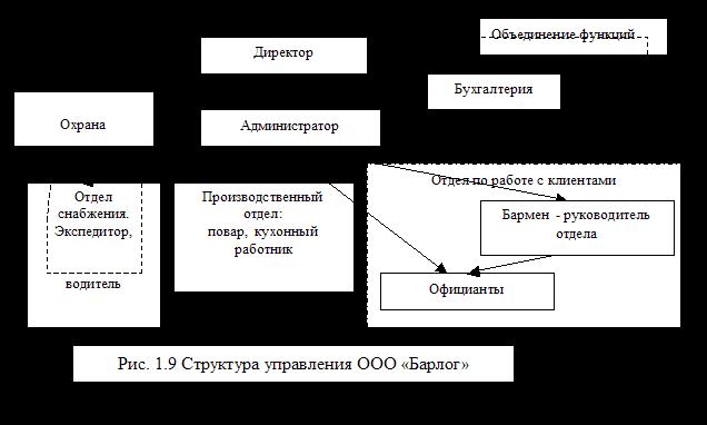 Исследование систем управление на примере ООО «Алена»