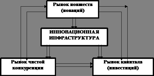 Инновационный проект: этапы функционирования и реализации