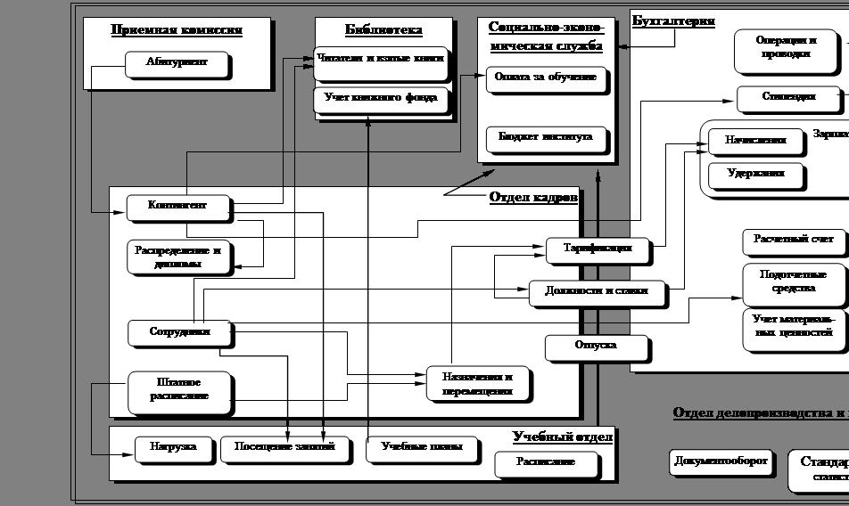 Информационная инфраструктура организации