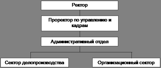 Информационное обеспечение управления предприятием