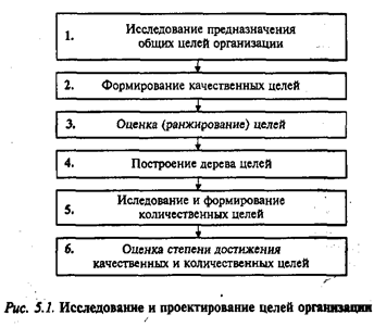 Исследование и проектирование целей управления