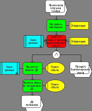 Инжиниринг и реинжиниринг