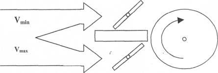 Основні положення теорії організації. Закони та основні принципи організації