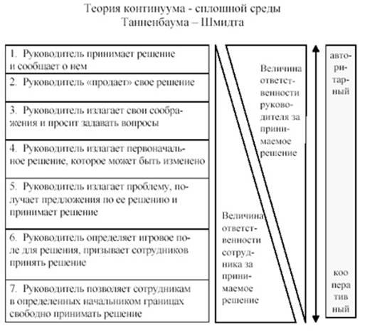 Формальное руководство и неформальное лидерство