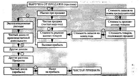 Основы финансового менеджмента