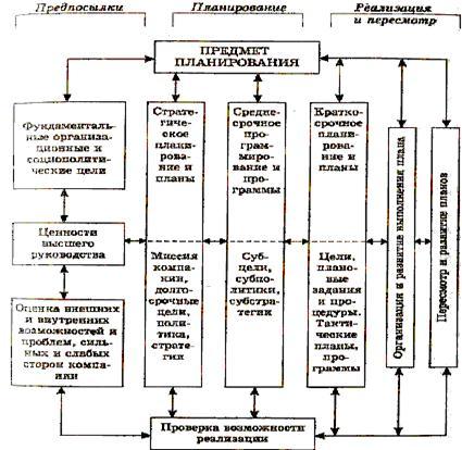 Основные этапы разработки стратегии