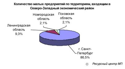 Малое предпринимательство России. Анализ текущего состояния