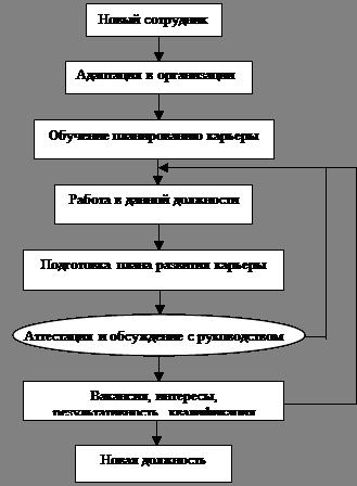Лекции по управлению персоналом