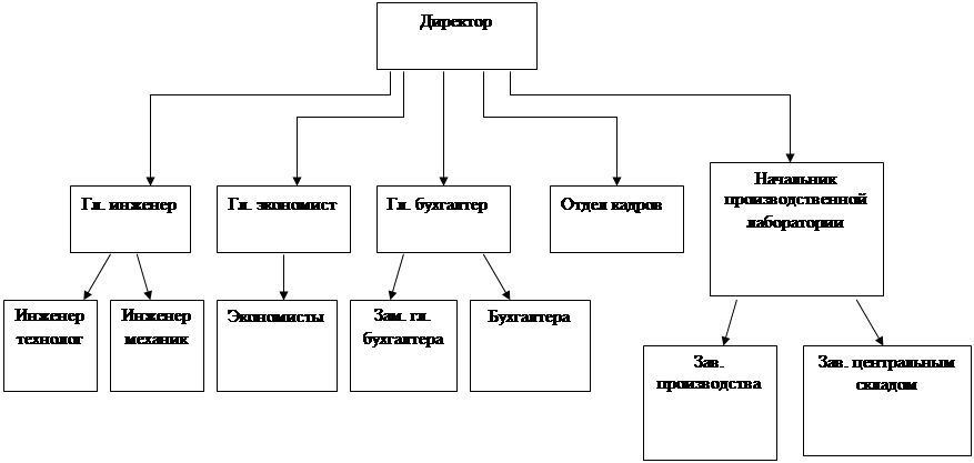 Лидерство. Управление персоналом