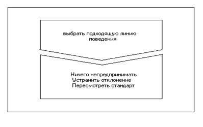 Контроль в системе управления